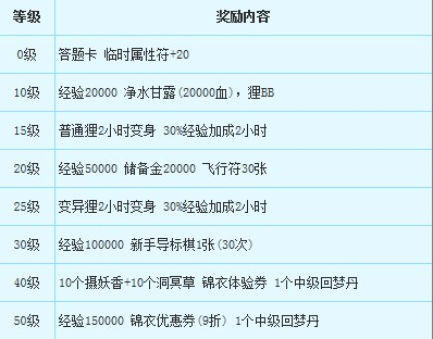 《梦幻西游2》2015各种新手礼包领取流程